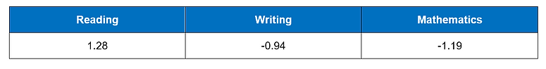 Progress in Reading Writing Maths.PNG