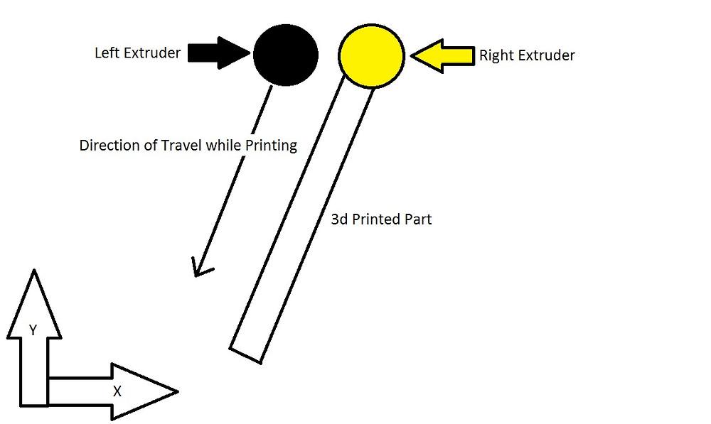 diagram illustrating nozzle orientation