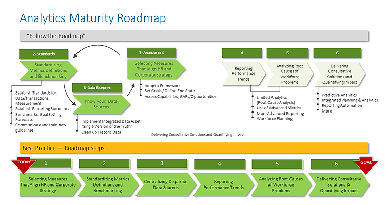 Analytics Maturity Roadmap