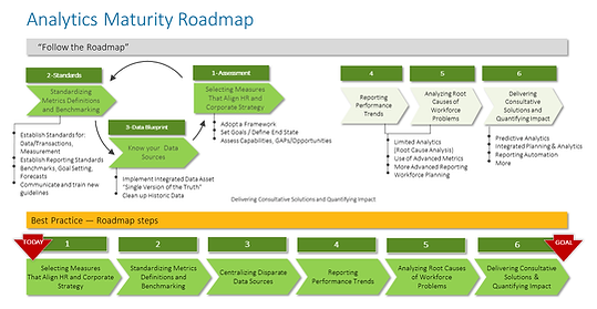 Analytics Maturity Roadmap