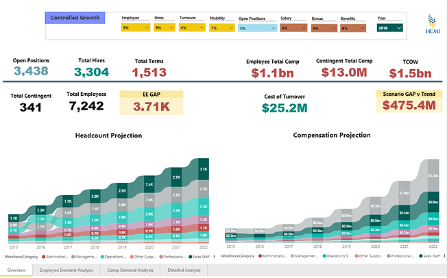 Workforce Planning Dashboard