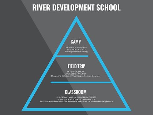 Inverted Pyramid Organizational Chart (1
