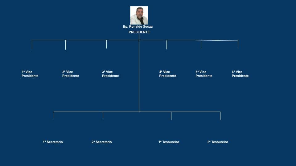 Diagrama site Diretoria.jpg