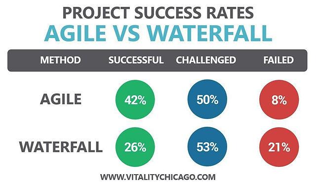 agile-vs-waterfall-success-rates-2013-20