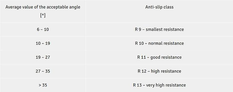 Tiles Anti slip R9, R10, R11, R12 table