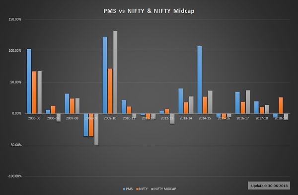Nifty-Midcap Comp.jpg