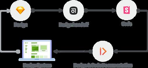 Design System Design Process.png
