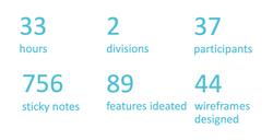 Snapshot of UX workshops