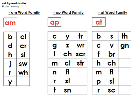 Chart of word families