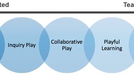 The Play-Based Learning Continuum