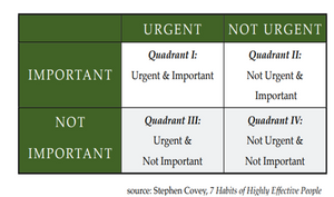 Important and Urgent Matrix by Steven Covey