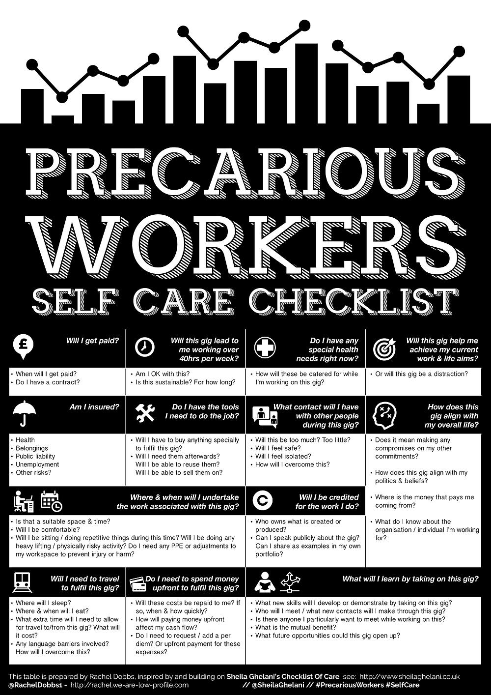 Rachel Dobbs (2018) Self Care Checklist for Precarious Workers