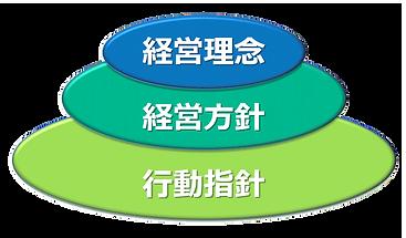 クロスポイント・コンサルティング株式会社理念の構造