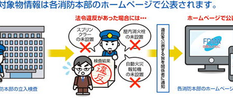 違反対象物の公表制度について