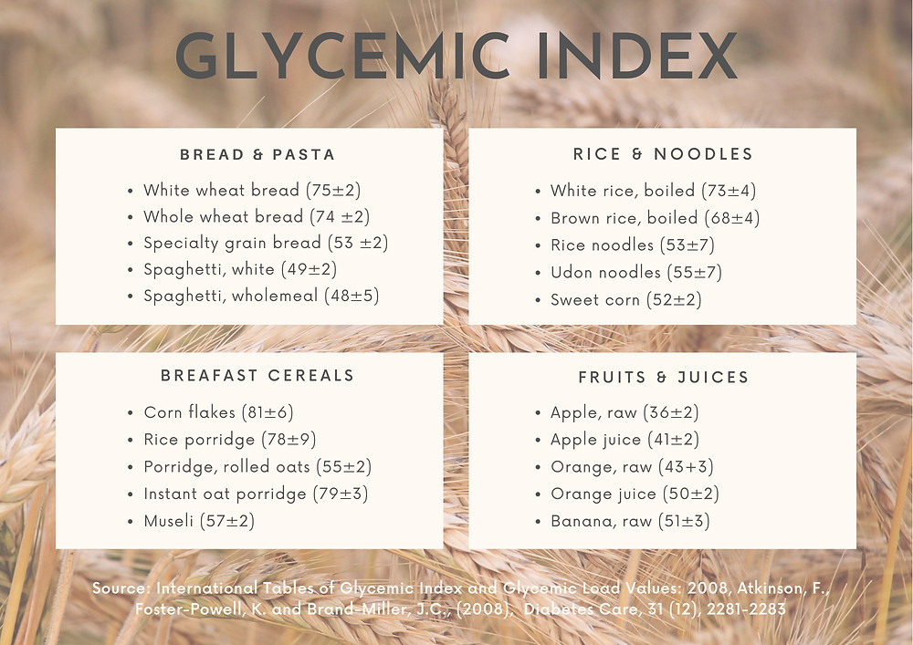Source: Atkinson, F., Foster-Powell, K. and Brand-Miller, J.C., International tables of glycemic index and glycemic load values: 2008,  Diabetes Care, 31 (12), 2281-2283