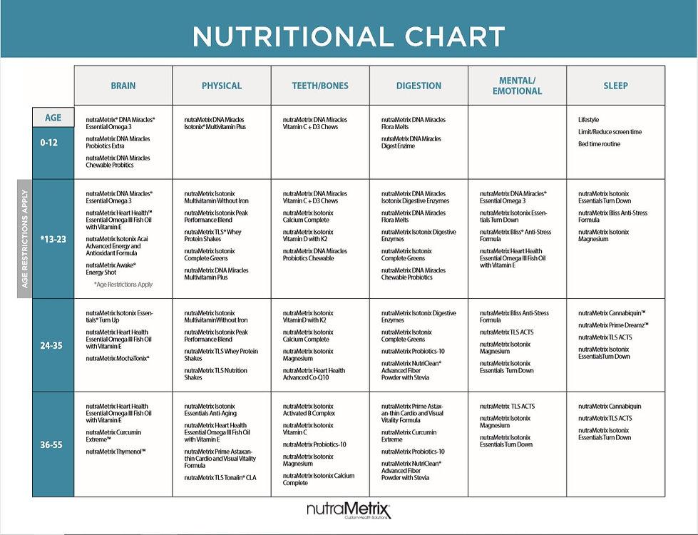 nutraMetrix nutritional chart.jpg