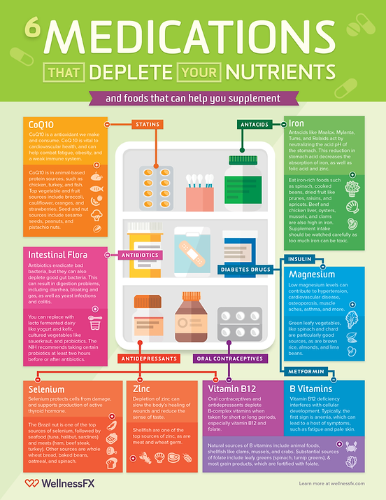 WellnessFX-Nutrient-depletion-infographi