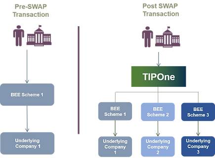 How TIP Works Swap.png