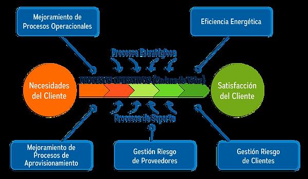 Gráfico_2_Procesos_Operativos.png