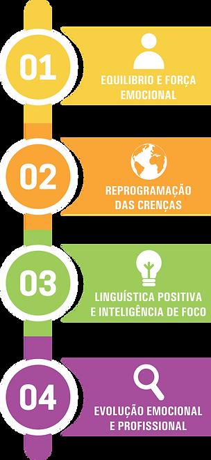 Confarma Metodo PTI Curso Propagandista Medico no Rio de Janeiro