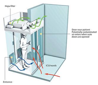 Isolation Anteroom