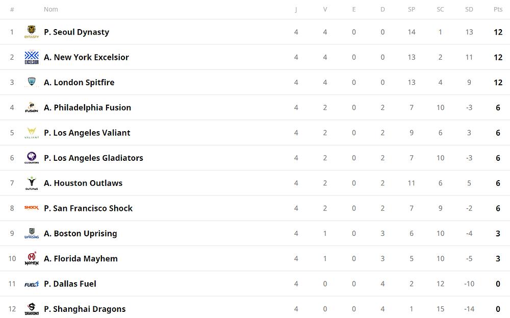Scoreboard de la saison jusqu'à aujourd'hui.