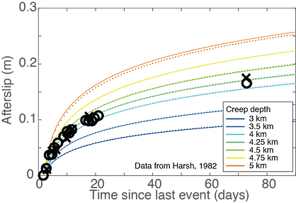 Dynamic earthquake cycle models showing effect of creep depth on afterslip.