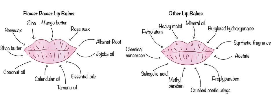 Lips, Toxins and Livers