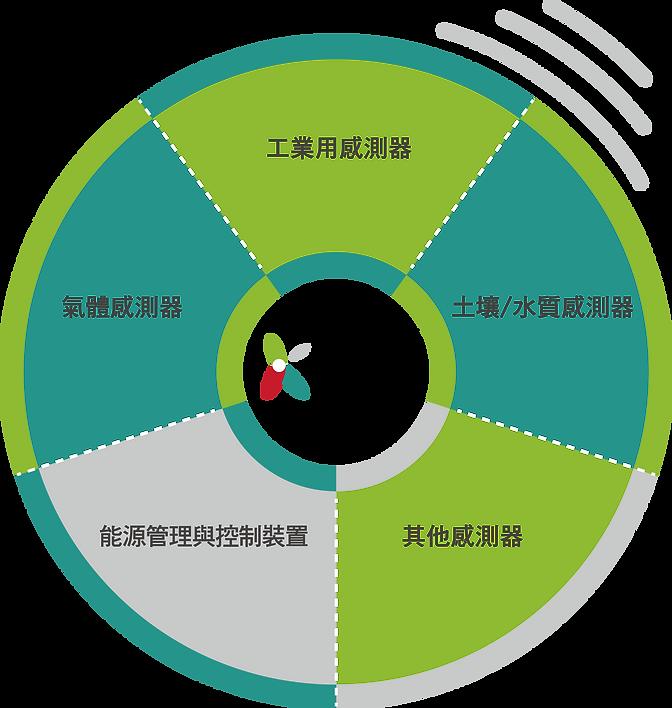 感測器圖框.png