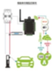 案例-電動車充電監控案例-.png