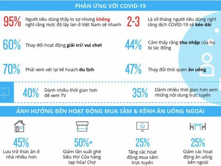 Covid-19 đang thay đổi hành vi tiêu dùng của người Việt như thế nào?