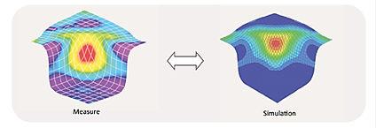 OptiStrain: enabling measurement & simulation comparison