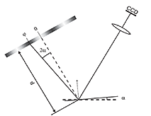 ​Slope measurement  and derivative using specific mathematical algorithms