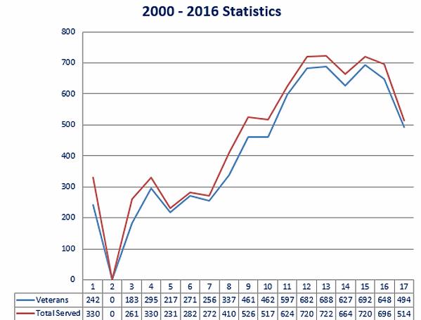 statistics of veterans served