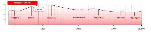 Höhenprofil Strecke A