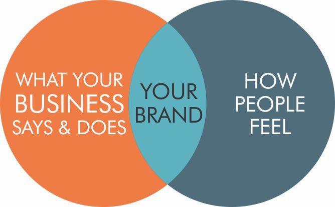 Your brand and how people feel