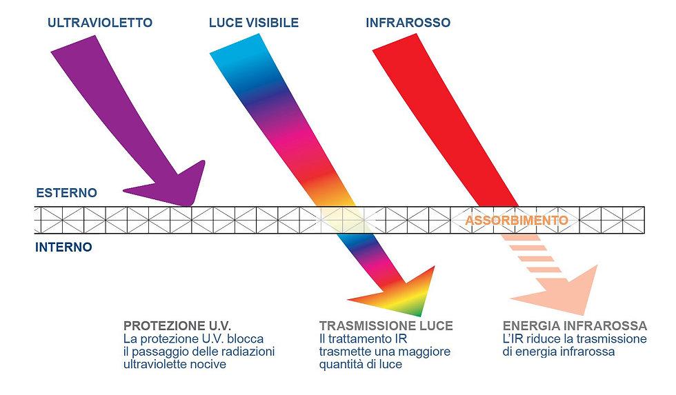 UV IR