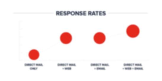 ResponseRate_Chart_Red.jpg