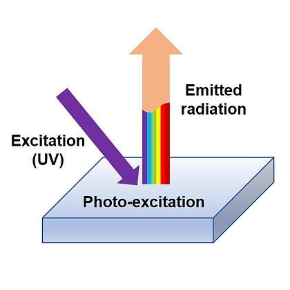 Photoluminescence and Phosphorescence
