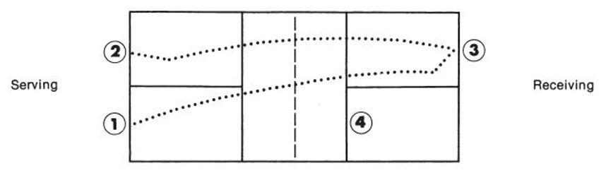 Double Bounce Rule.JPG