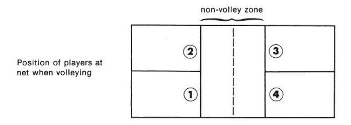 No Volley Positions.JPG