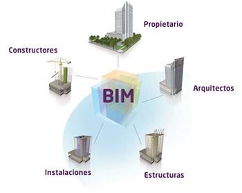 BIM: produto, tecnologia ou processo?
