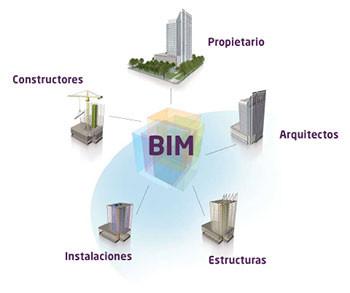 BIM integrando envolvidos