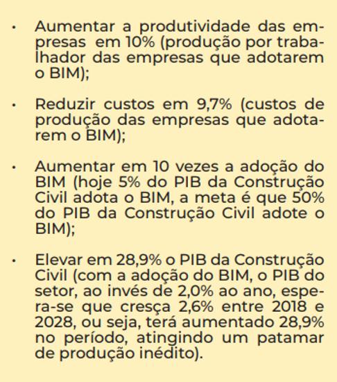 metas do BIM Brasil
