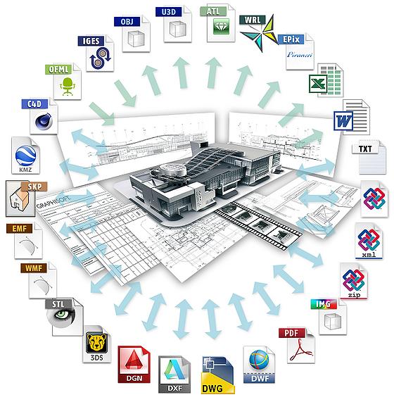 interoperabilidade em BIM