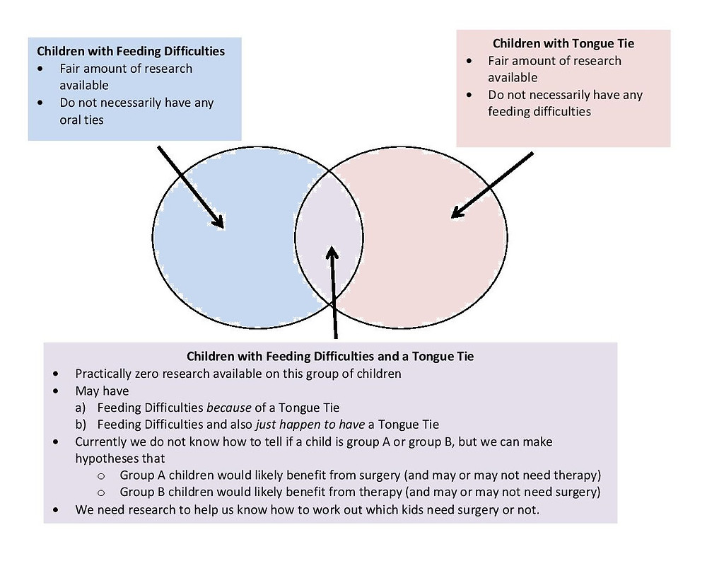 tongue tie feeding problems babies toddlers oral ties feeding difficulties eating research evidence