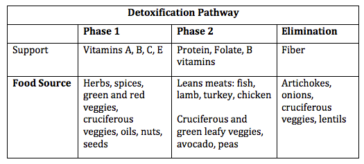 How to Use Food to Aid in Natural Detoxification