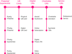 Diagram of corporate gifting categories.