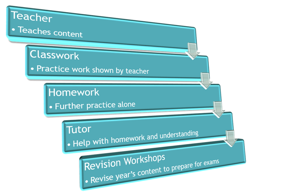 Teacher -> Classwork -> Homework -> Tutor -> Revision (linear learning model)