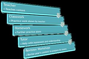 Teacher -> Classwork -> Homework -> Tutor -> Revision (linear learning model)